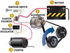 Grapevine Tx Electrical System Repair Experts